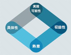 福岡初のビジネスプランコンテスト2013 じぎょつく福岡の募集が始まりました!