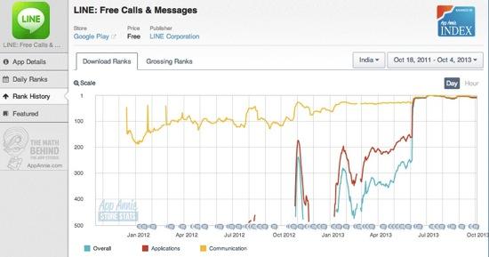 LINEがインドで1,000万ユーザーを達成して、年内2,000万を目指すらしい、インドでもLINE!!