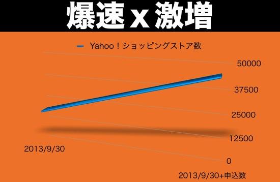 """「Yahoo!ショッピング」「ヤフオク!」が""""無料""""と""""自由""""の「eコマース革命」で爆速で激増、数百倍返しの模様!"""